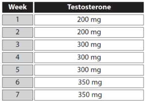 testosterone-cycle-1